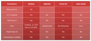 BI Tools Parameters Details