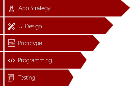 Our App Development Strategy